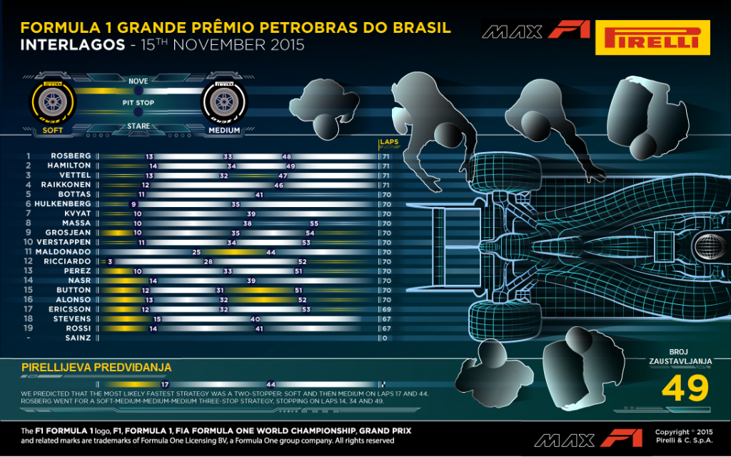 pirelli-analiza-brazil-2015
