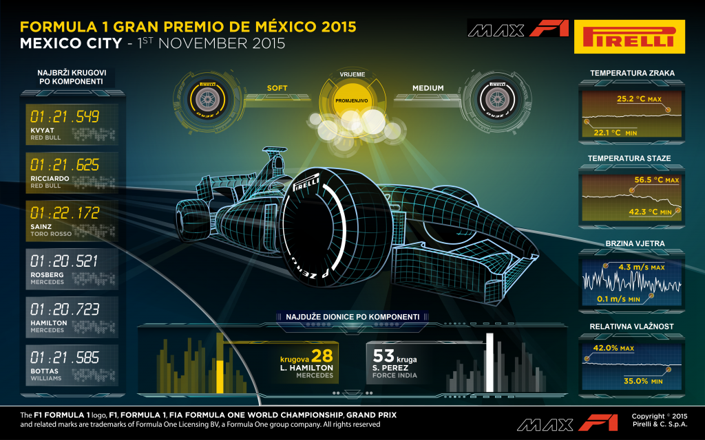 pirelli-analiza-meksiko-2015-1-hr