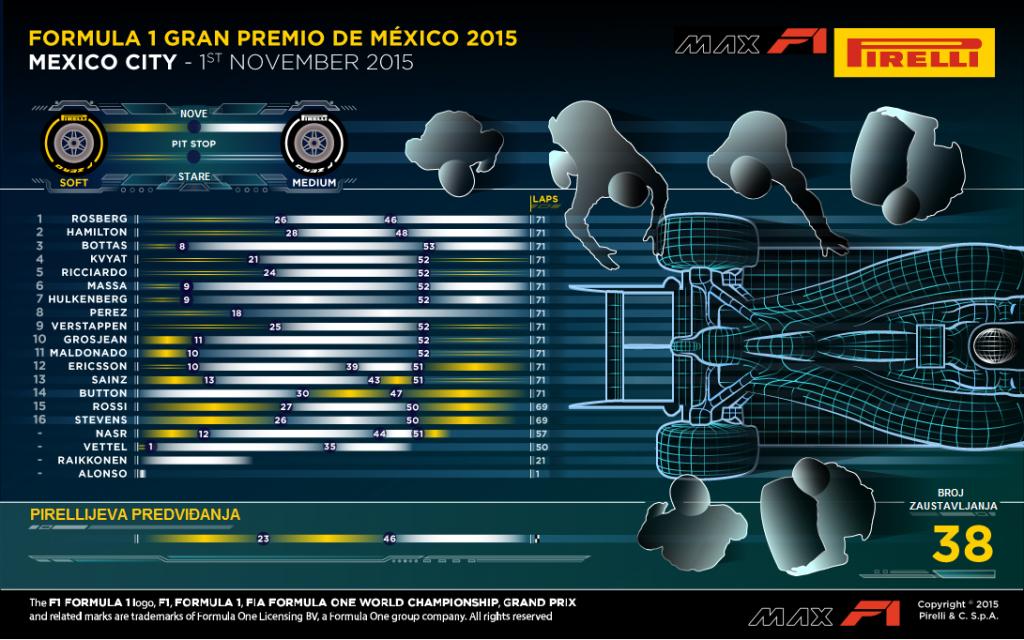 pirelli-analiza-meksiko-2015-2-hr