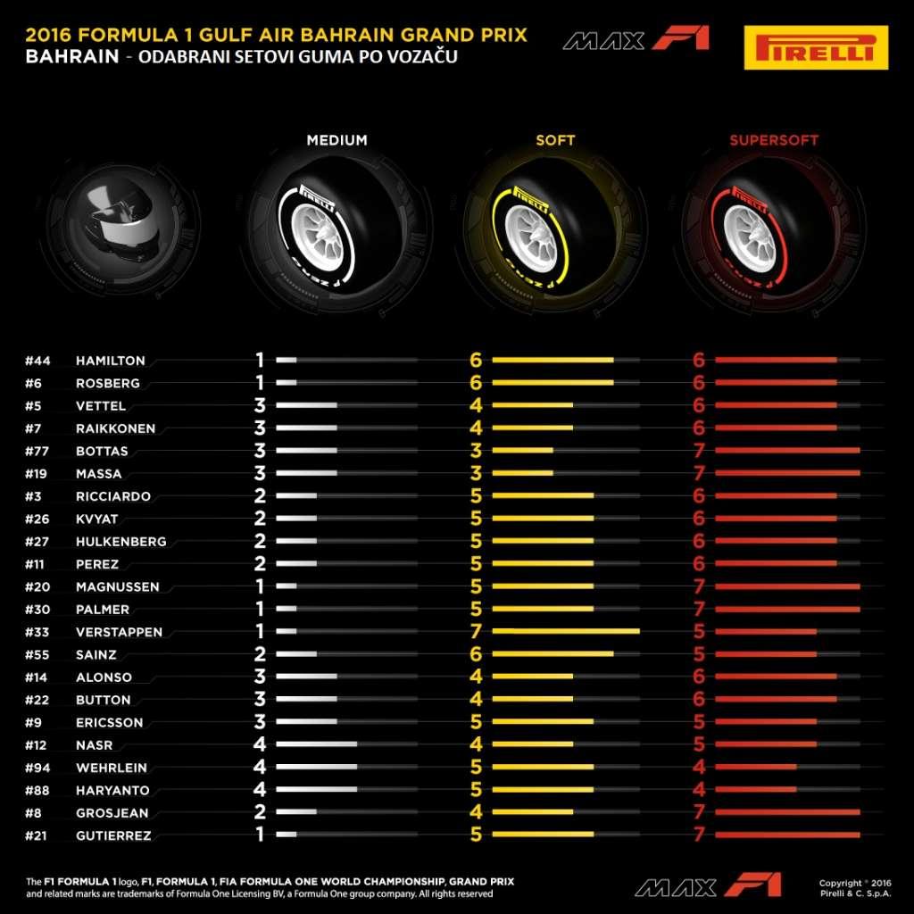 02-Bahrain-Selected-Sets-Per-Drivers-1k-hrvatski