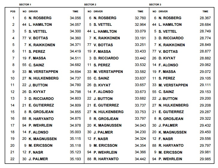 Russian GP F1 2016 best sector times qualifying