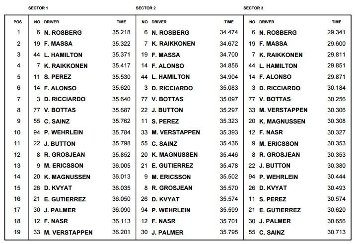 Russian GP F1 2016 best sector times race
