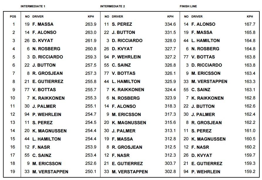 Russian GP F1 2016 sector max speeds race