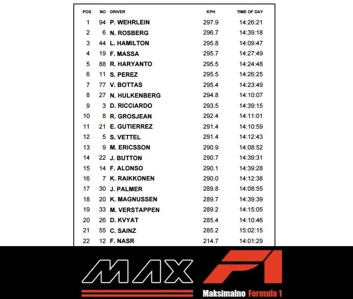 Monaco GP F1 2016 qualy max speed trap