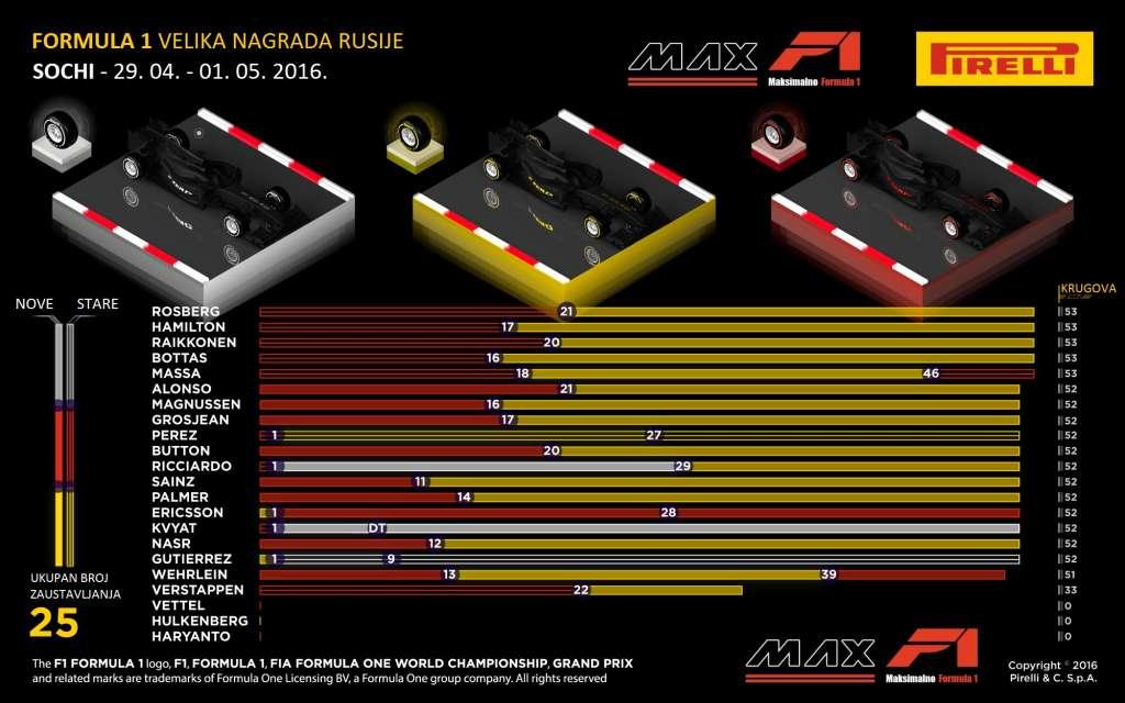 Pirelli F1 2016 Russia GP Sochi F1 2016 tyre strategies Foto Pirelli MAXF1-net translation