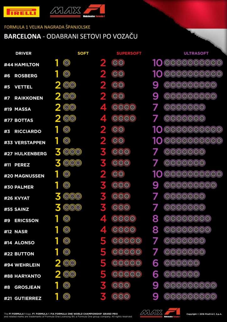 Pirelli F1 Drivers tyre choice Monaco GP F1 2016