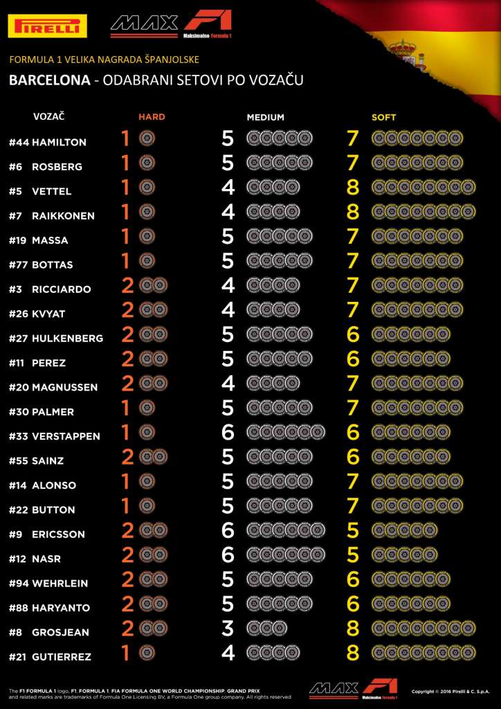Pirelli F1 Drivers tyre choice Spain GP F1 2016