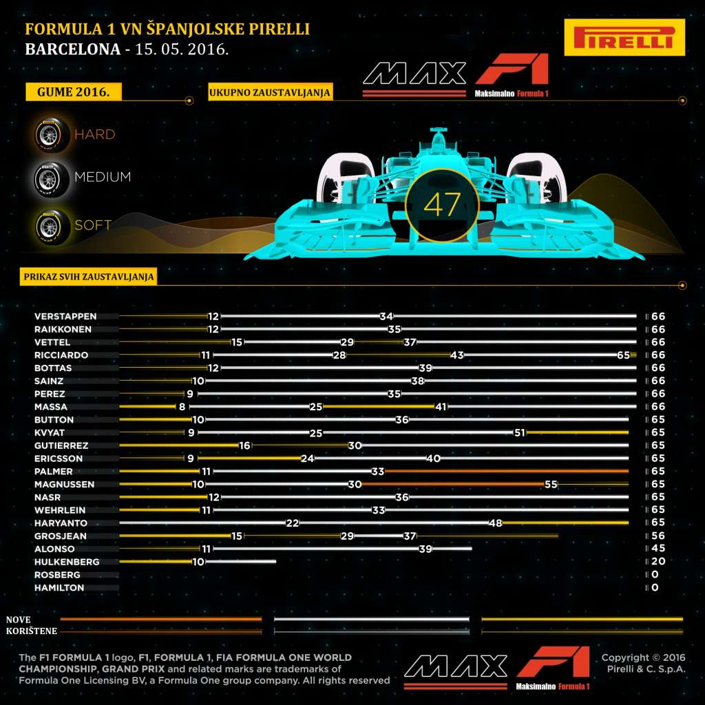 Pirelli F1 tyre strategy Croatian translation by MAXF1-net