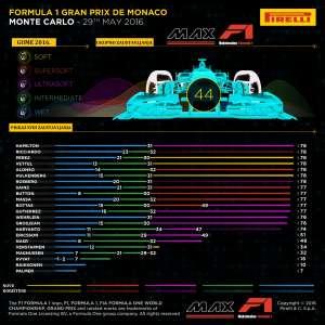 Pirelli F1 tyre strategy Monaco GP F1 2016 Croatian translation by MAXF1-net