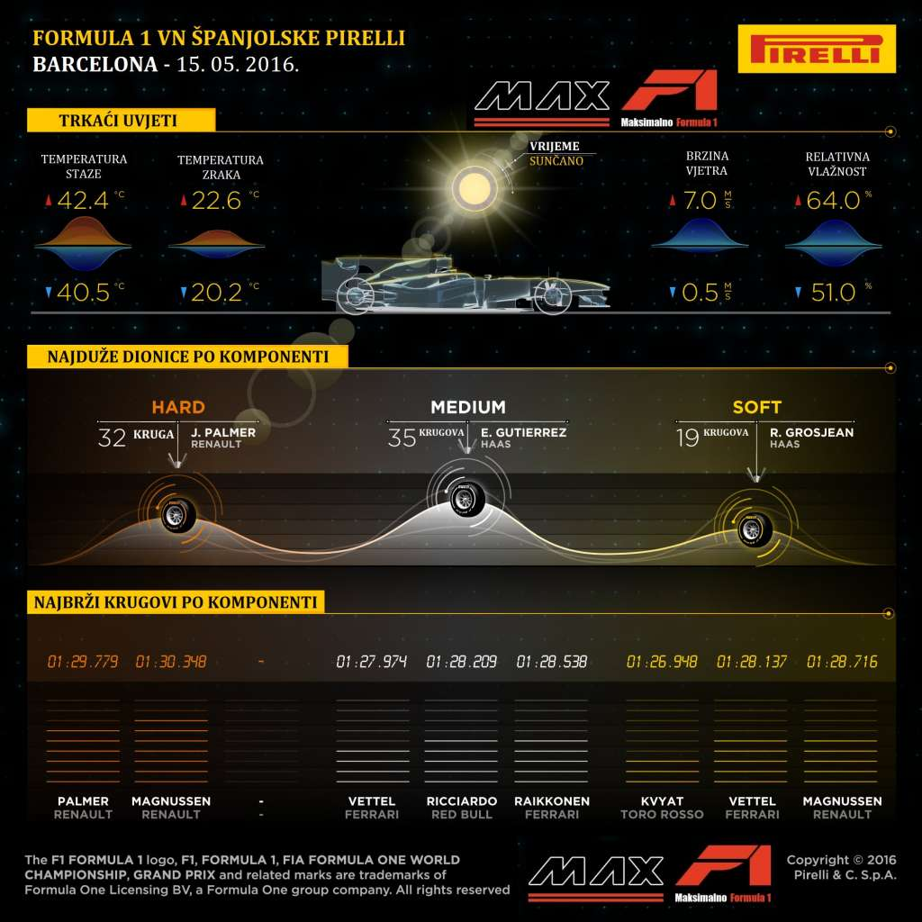 Pirelli F1 tyre strategy stints and fastest laps Croatian translation by MAXF1-net