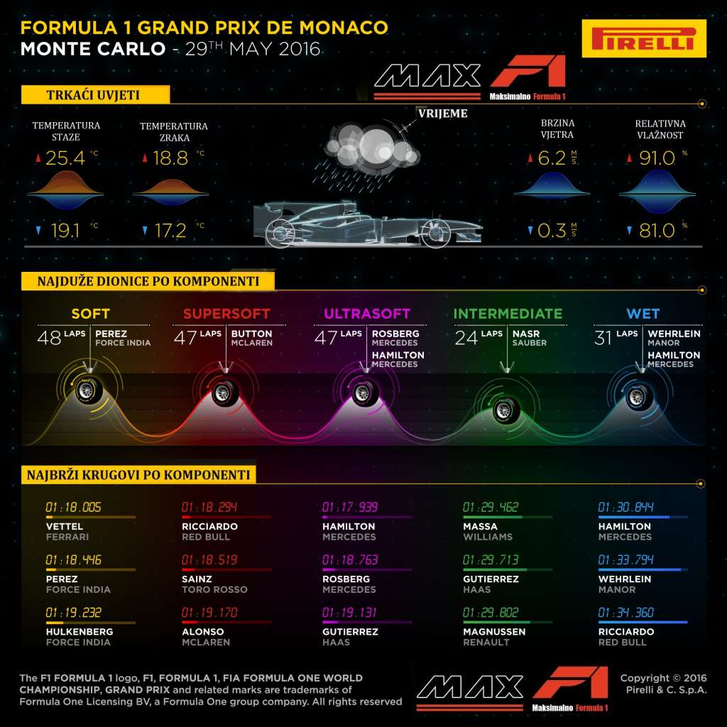 Pirelli F1 tyre strategy stints and fastest laps Monaco GP F1 2016 Croatian translation by MAXF1-net