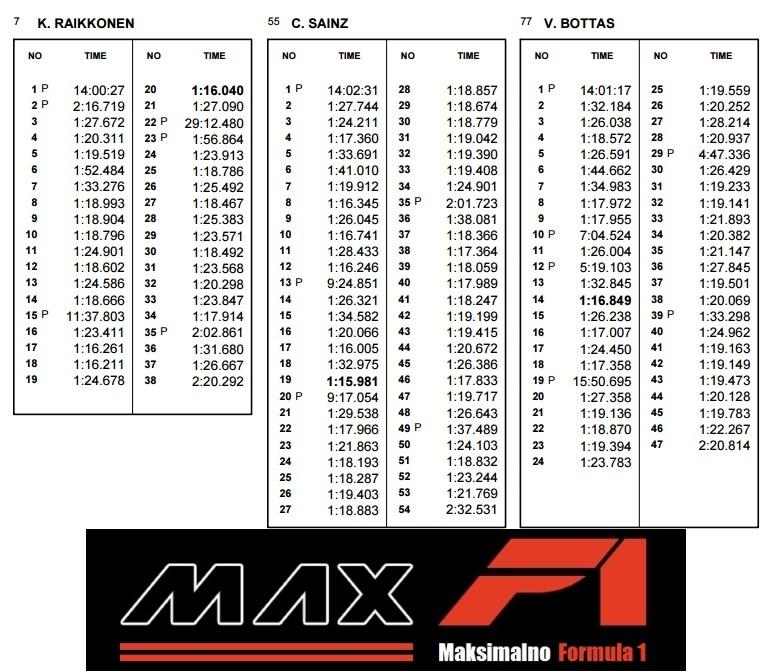 Raikkonen Sainz Bottas Monaco GP FP2 lap times