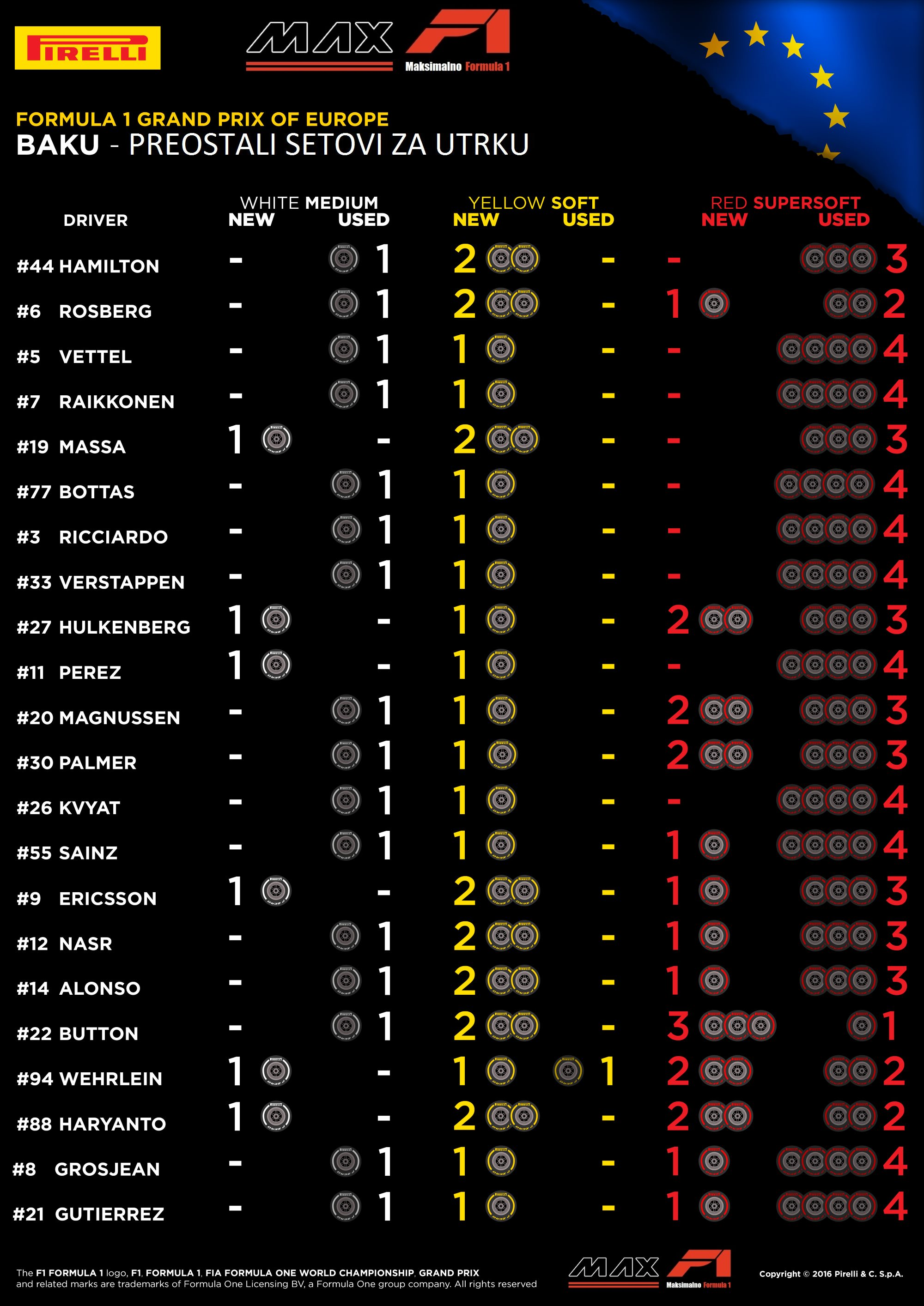 European GP Baku F1 2016 Pirelli tyres avalaible for the race