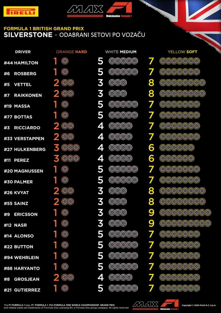 Pirelli F1 British GP F1 2016 selected sets per driver