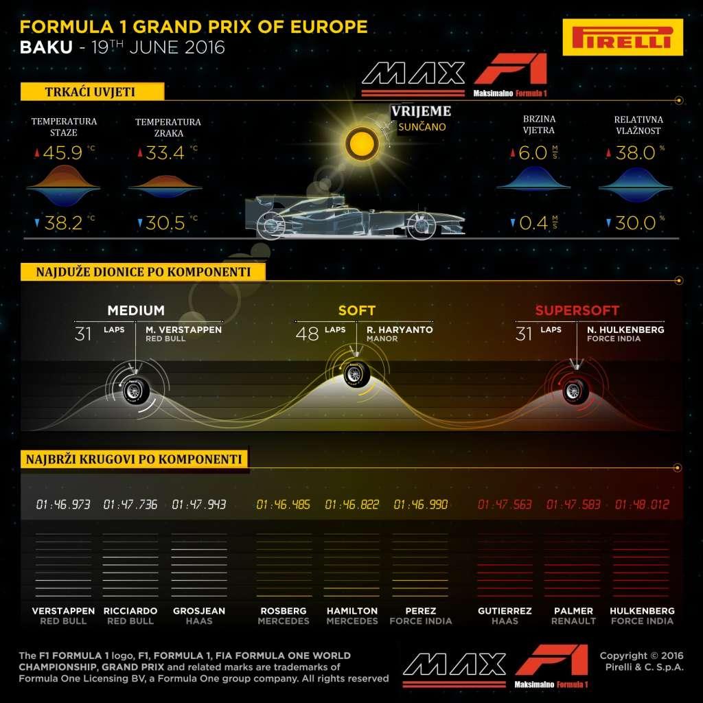 Pirelli F1 fastest lap per compound European GP Baku F1 2016 MaxF1-net translation