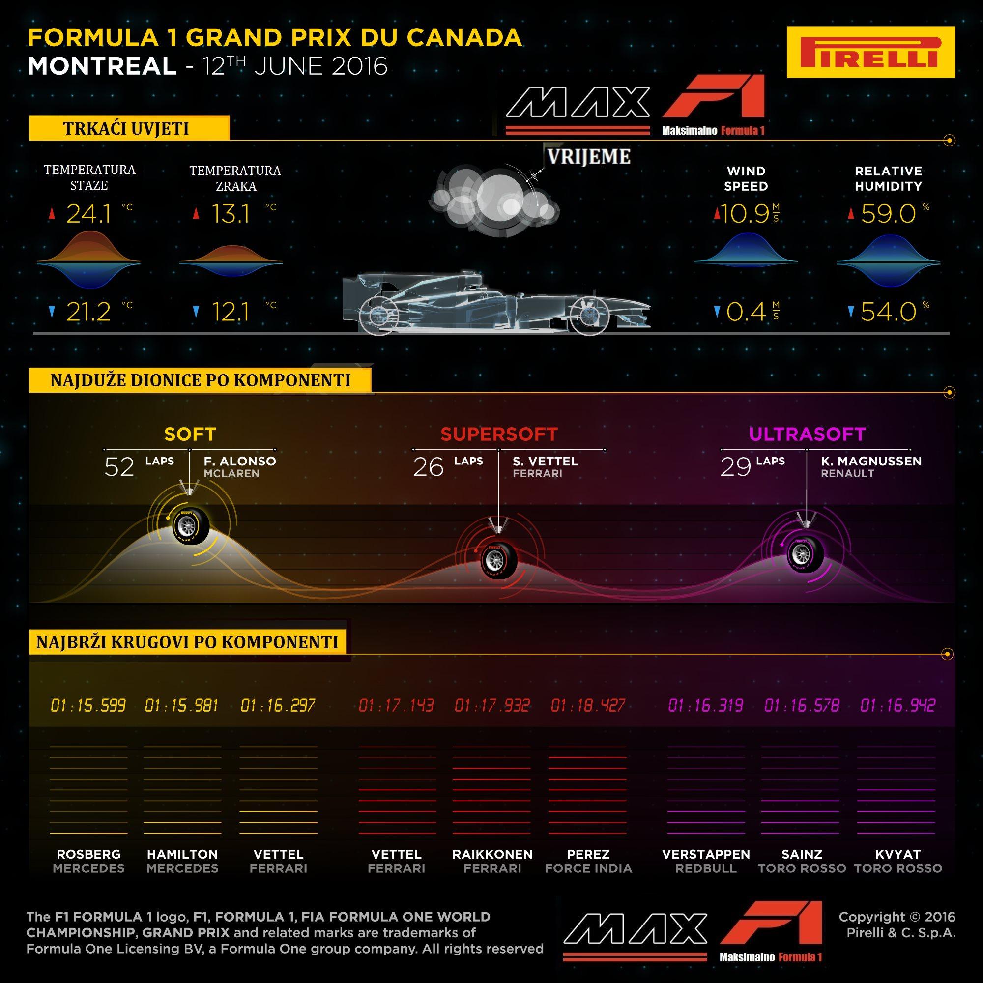 Pirelli F1 fastest laps per compound Canada F1 2016 MaxF1-net translation