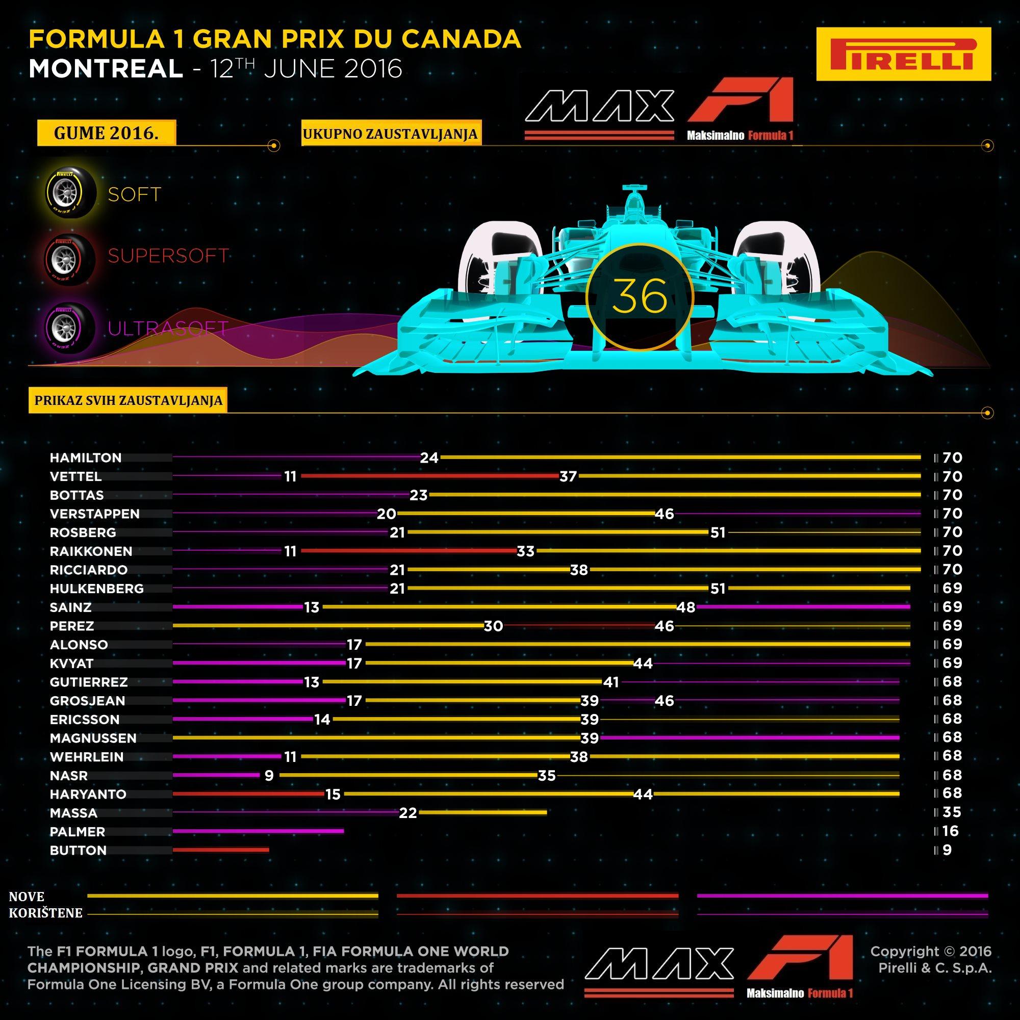 Pirelli F1 tyre strategy Canafa GP F1 2016 MaxF1-net translation