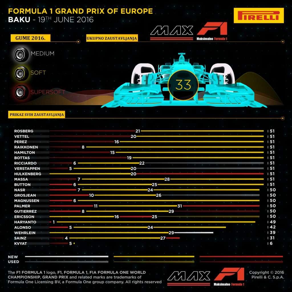 Pirelli F1 tyre strategy European GP Baku F1 2016 MaxF1-net translation