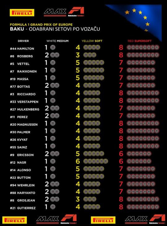 baku odabrani setovi po vozaci F1 2016 maxf1-net