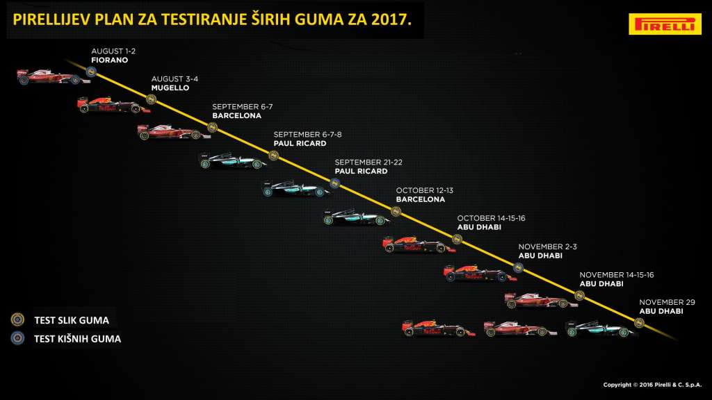 Pirelli-2017-Tyre-Testing-Roadmap CROATIAN TRANSLATION