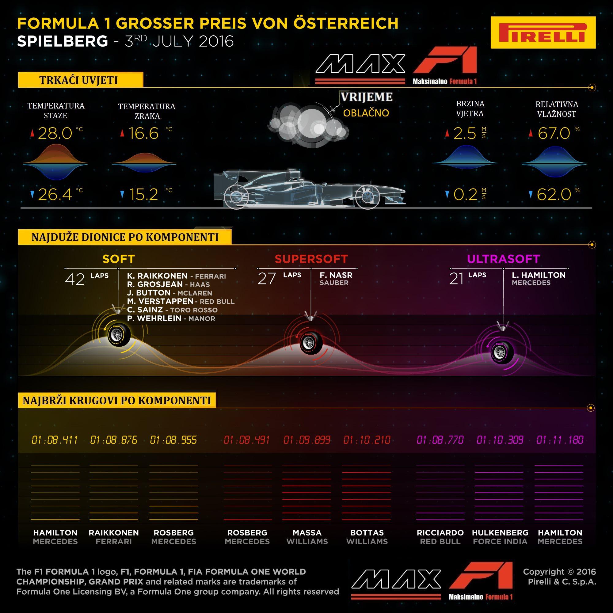 Pirelli F1 Austria race infographics 1
