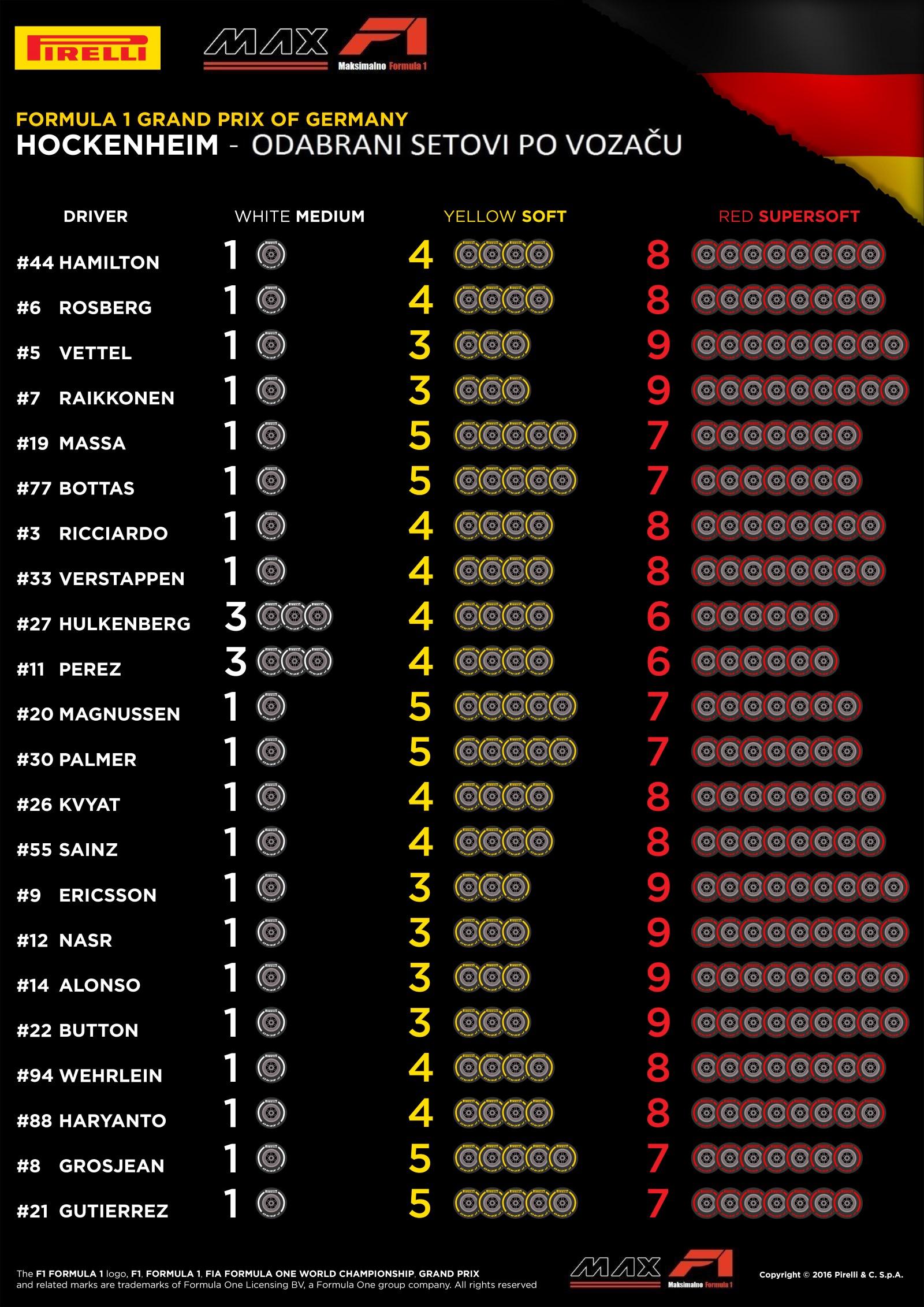 Pirelli F1 German GP F1 2016 selected sets per driver croatian translation