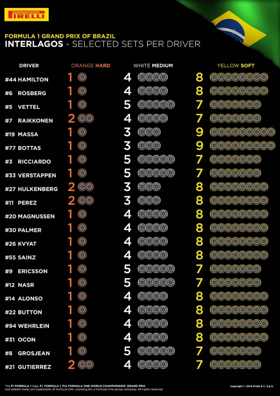 pirelli f1 2016 brazil drivers selection