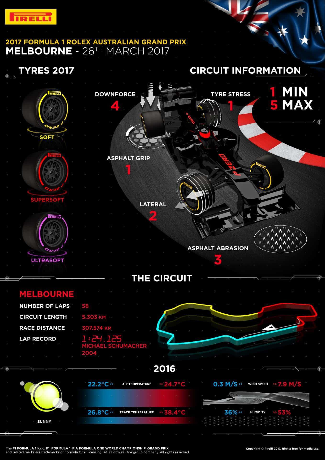 australia melbourne f1 2017 preview pirelli f1