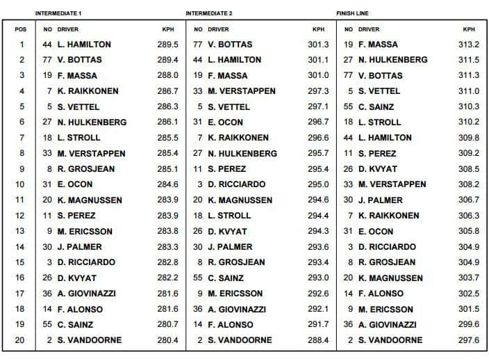 Top Speed Analysis Is Ferrari Engine Really On Mercedes Level