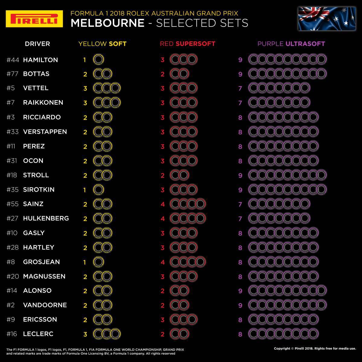 australian gp f1 2018 tyre choice driver team