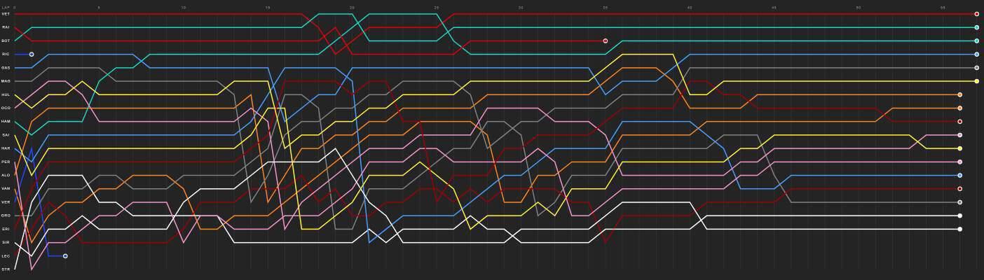 Bahrain GP F1 2018 lap chart 2