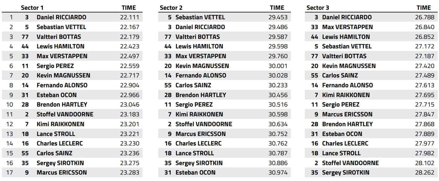 Spanish GP F1 2018 race best sector times FIA