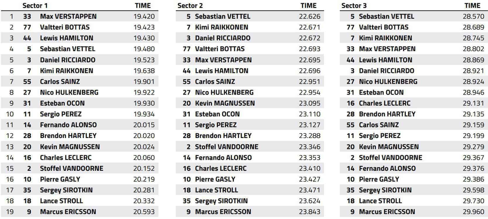 Canadian GP F1 2018 qualifying best sector times FIA MAXF1net