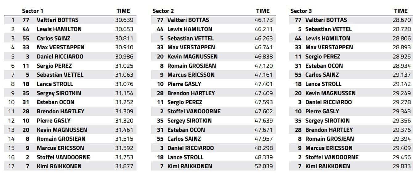 Belgian GP F1 2018 race best sector times