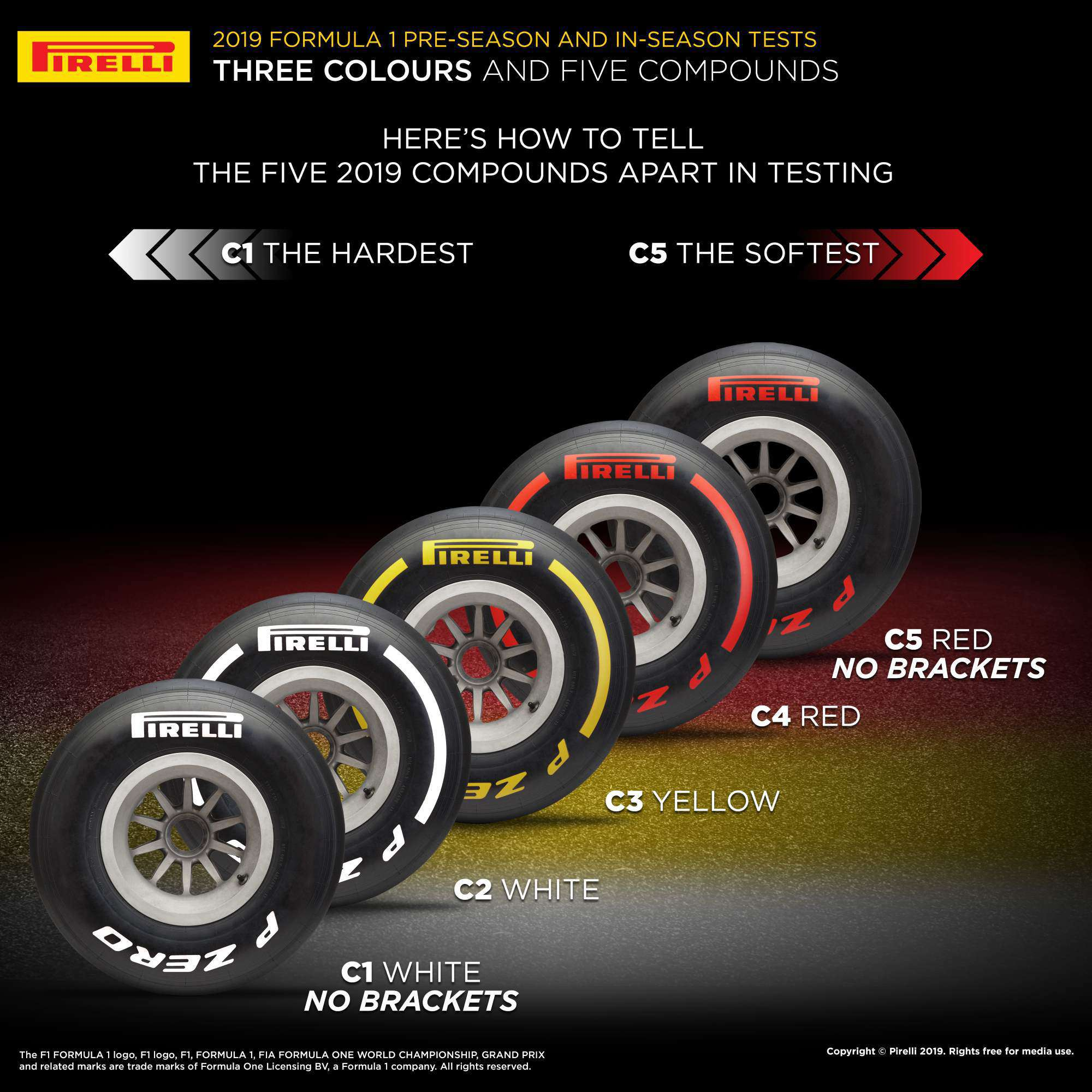 2019 Pirelli F1 tyre test colours code explained
