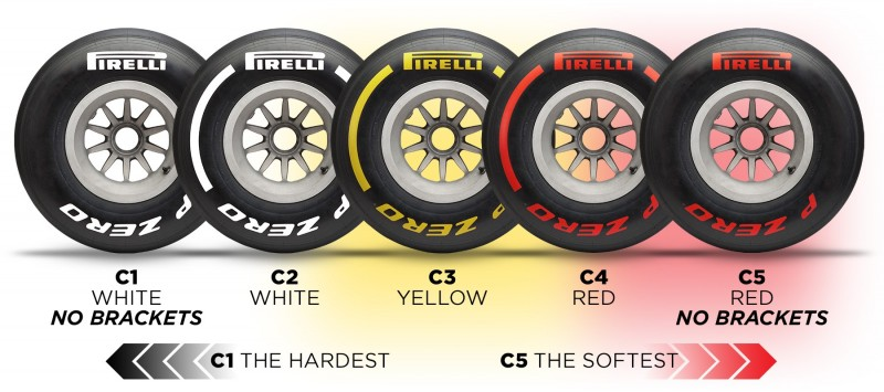 2019 F1 Pirelli tyres markings colours