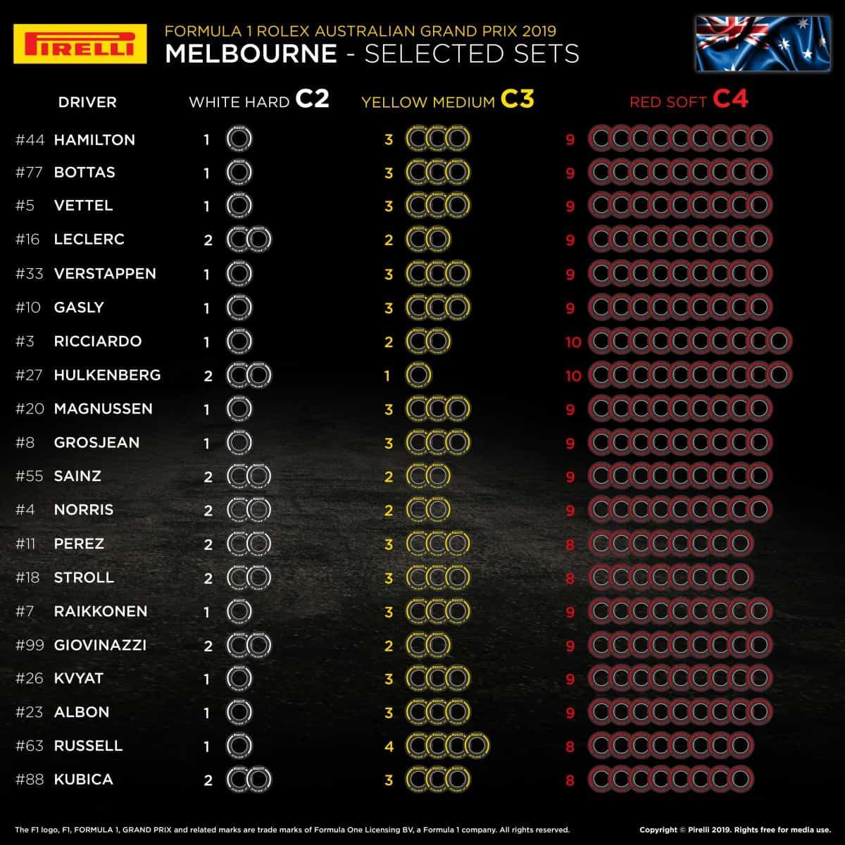 australian gp f1 2019 tyre choices Pirelli driver teams