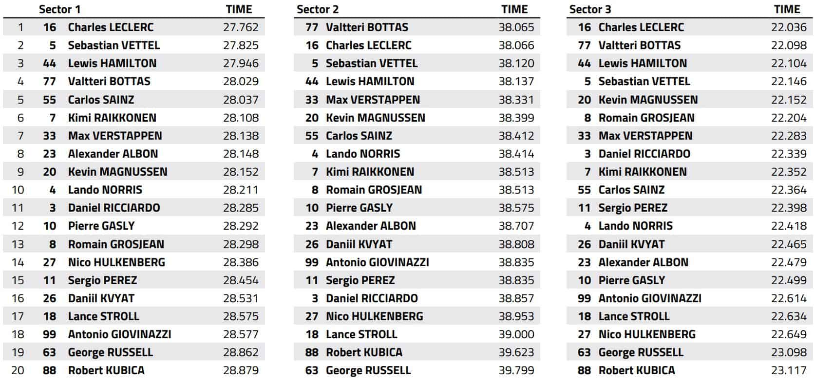 2019 Bahrain GP qualifying best sector timed Data FIA Edited by MAXF1net