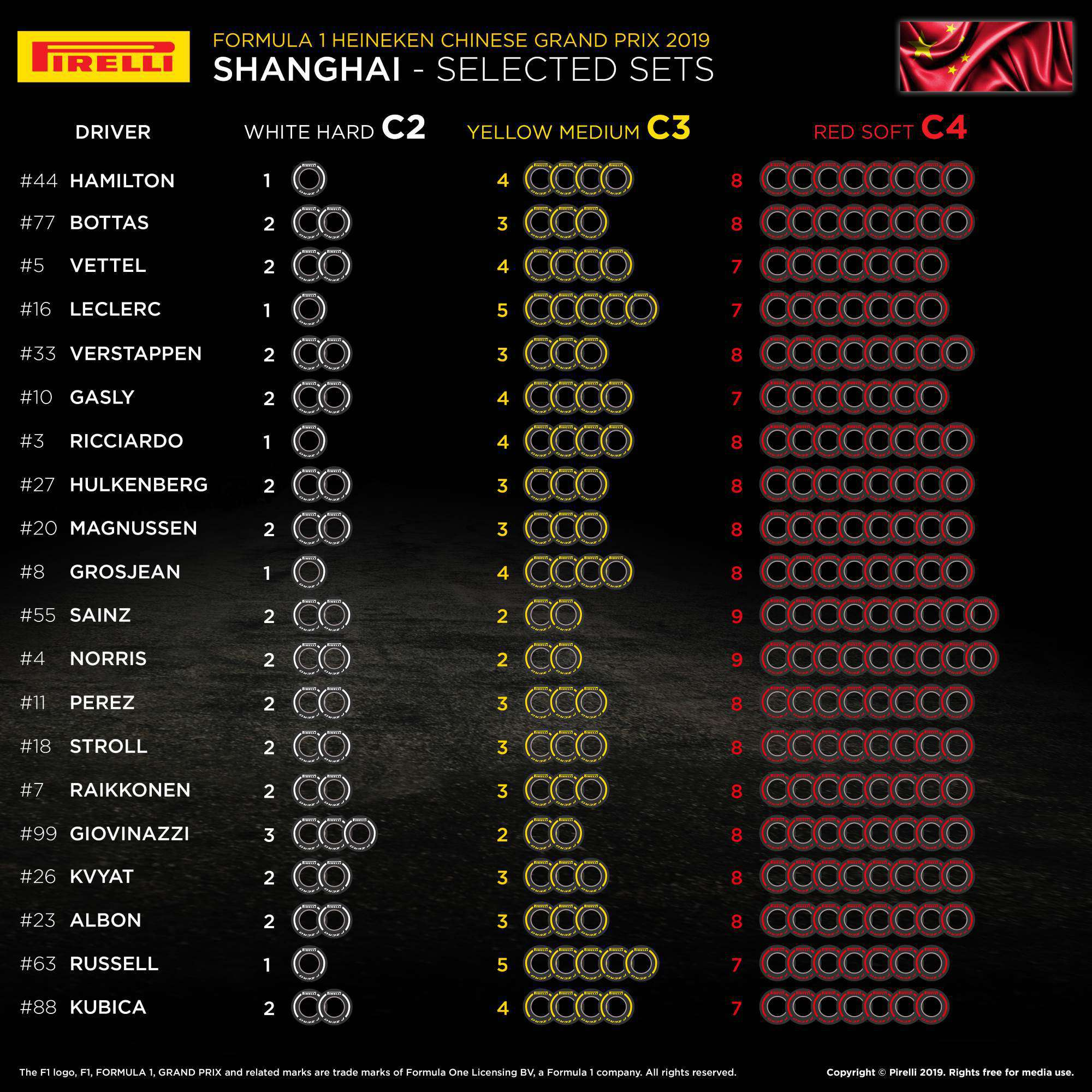 2019 Chinese GP Driver Tyre selection Photo Pirelli Edited by MAXF1net