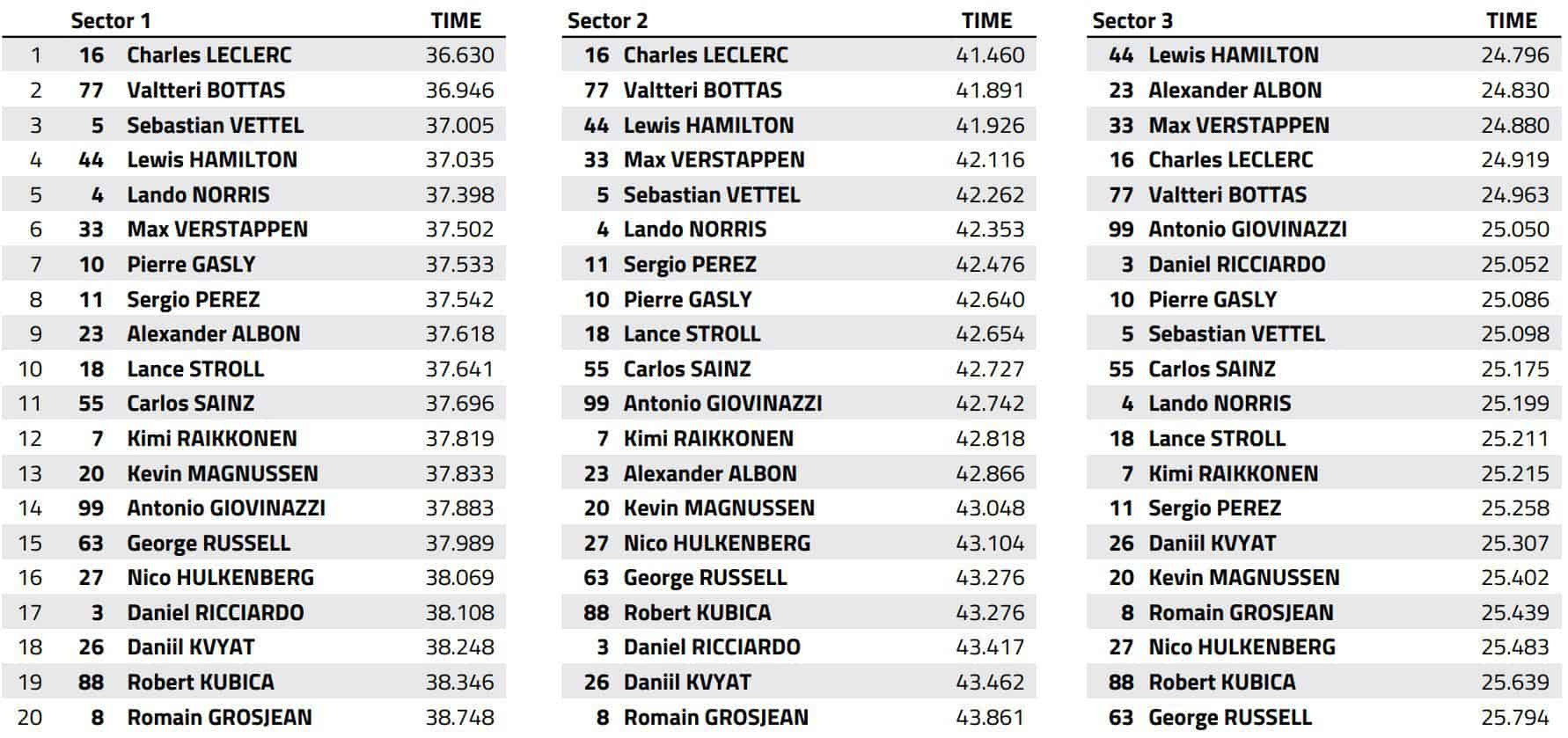 2019 Azerbaijan GP race best sector times Data FIA Edited by MAXF1net