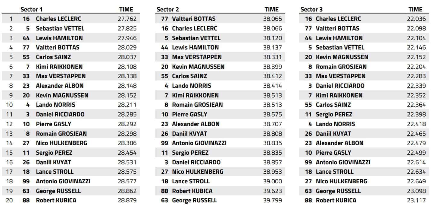 2019 Bahrain GP Race Best Sector Times Data FIA Edited by MAXF1net