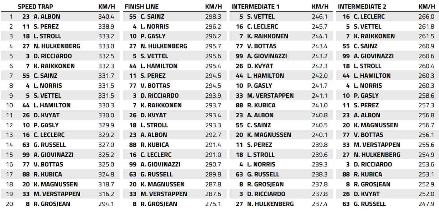 2019 Bahrain GP Race Top speeds Data FIA Edited by MAXF1net