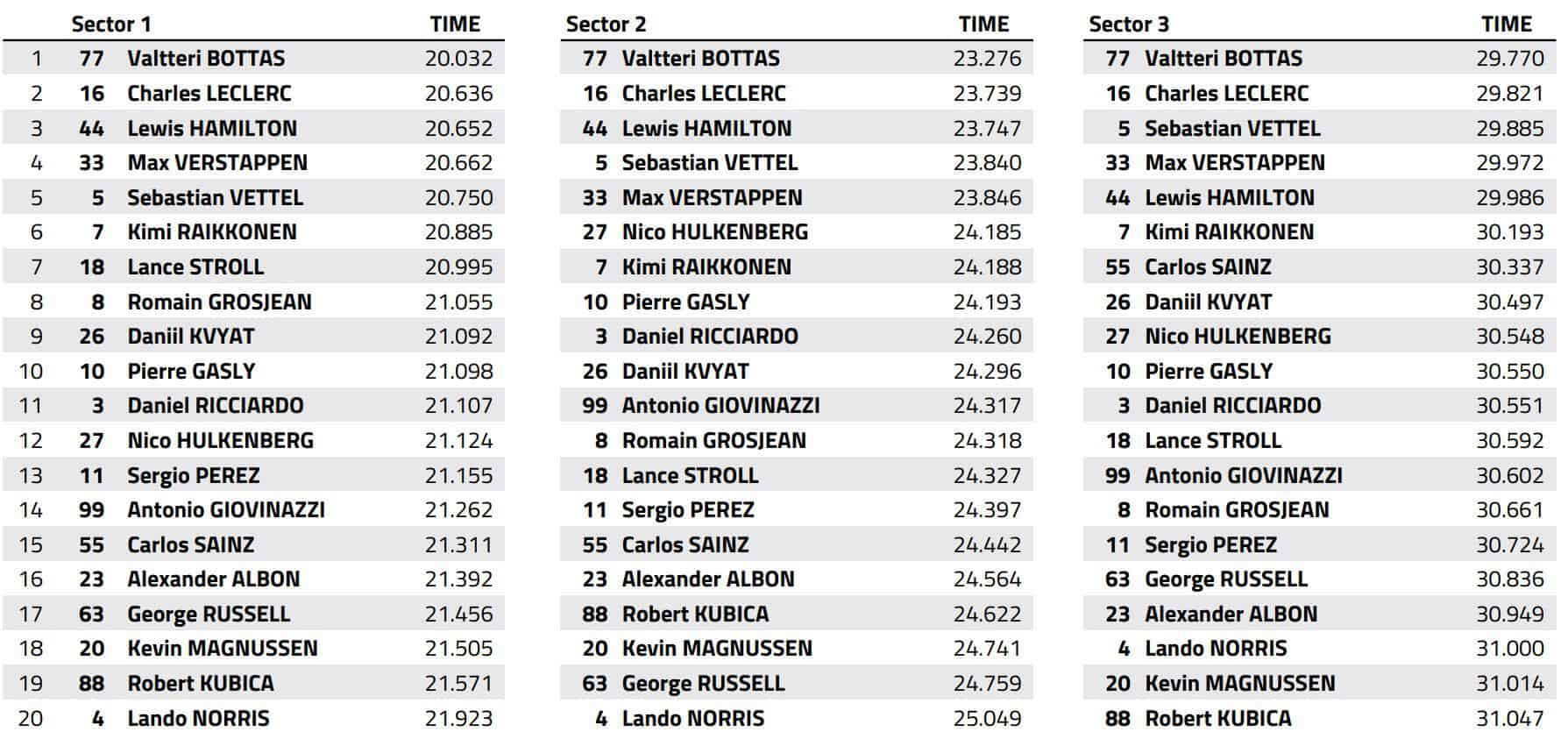 2019 Canadian GP F1 2019 best sector times race Data FIA Photo MAXF1net