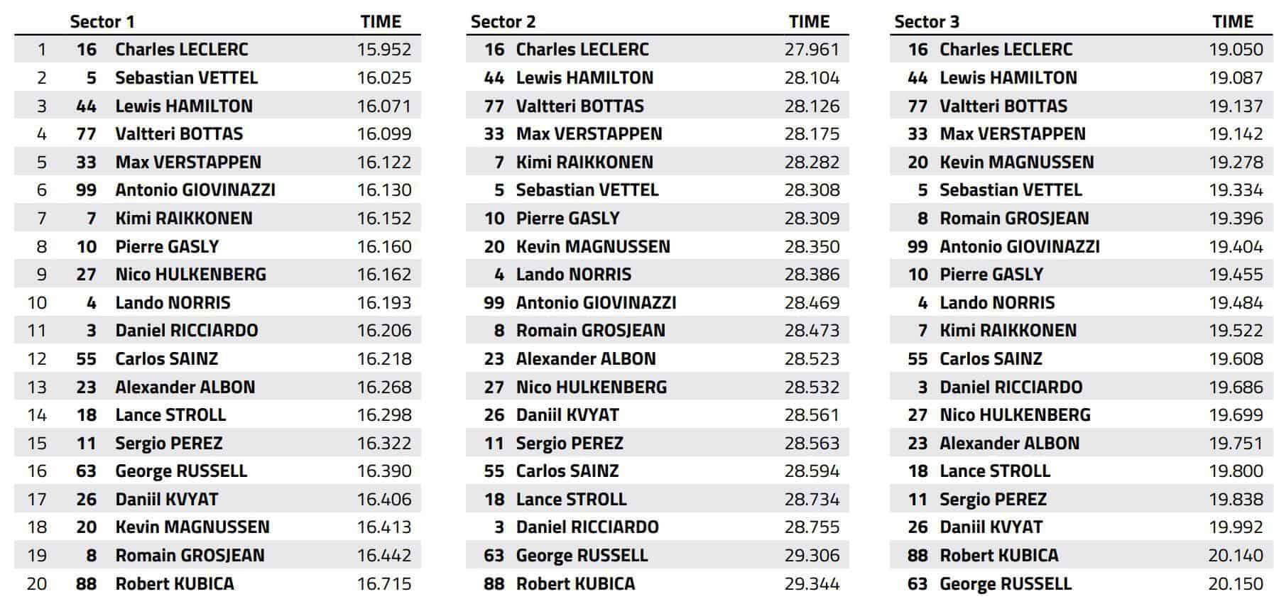 2019 Austrian GP F1 2019 Qualifying best sector times Data FIA Edited by MAXF1net