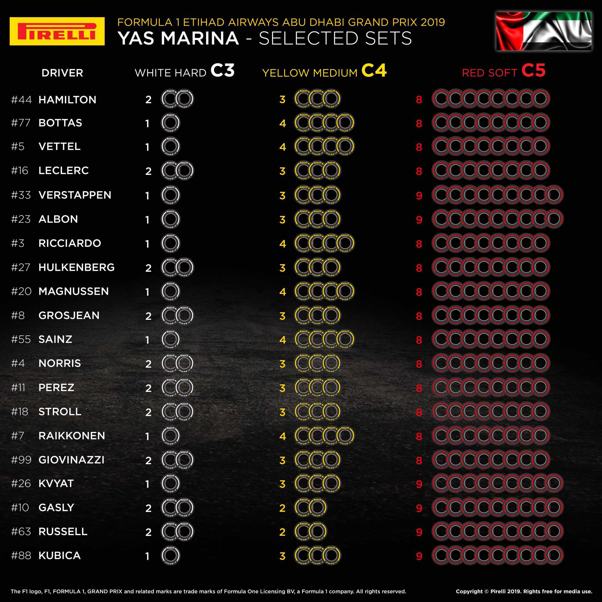 2019 Abu Dhabi GP selected tyre sets per driver Photo Pirelli