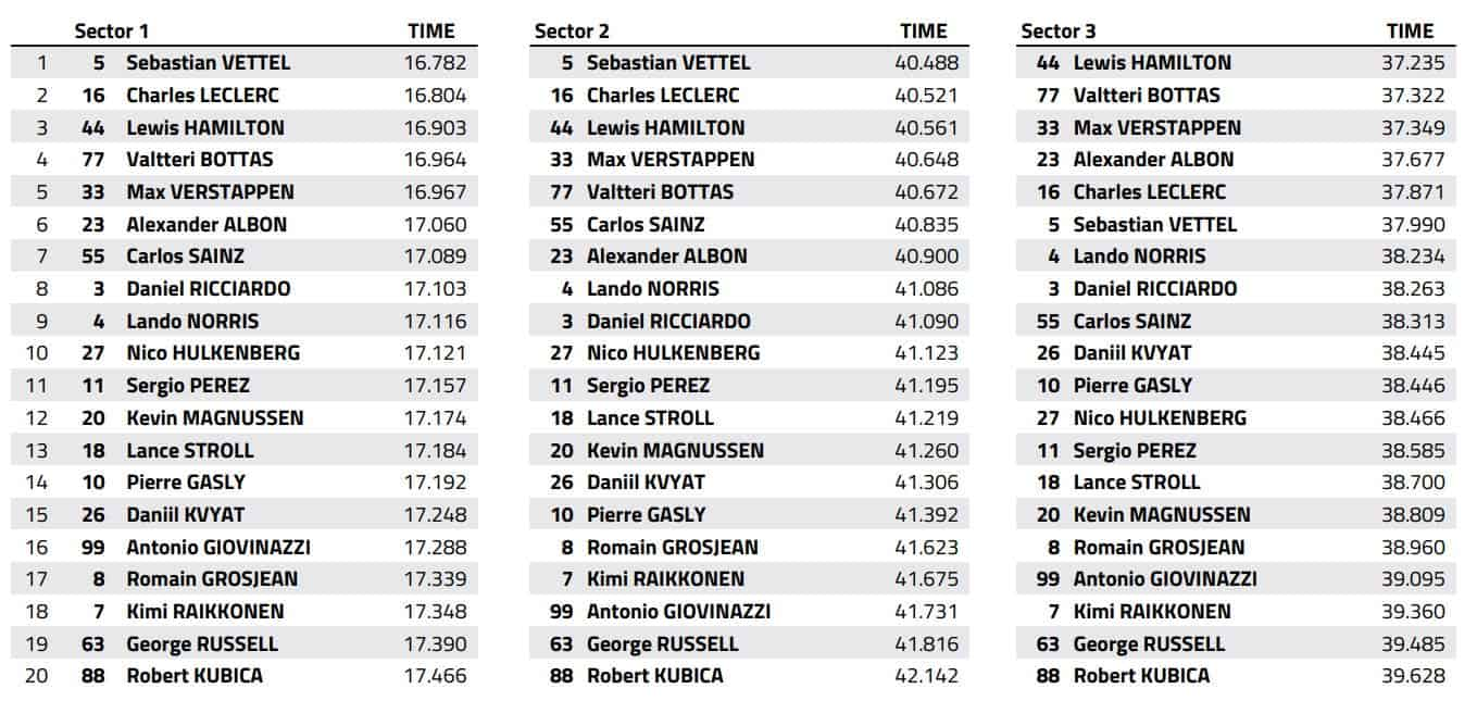 2019 Abu Dhabi GP Qualifying best sector times Data FIA Edited by MAXF1net