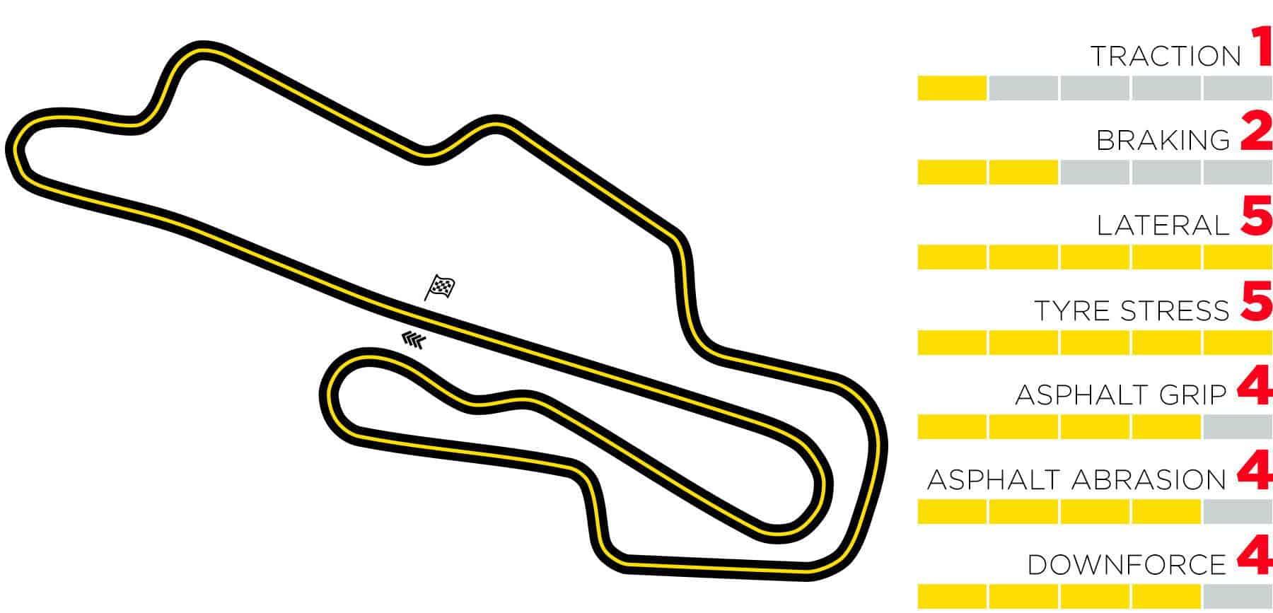 2020 Tuscan GP Mugello track map stats Photo Pirelli Edited by MAXF1net