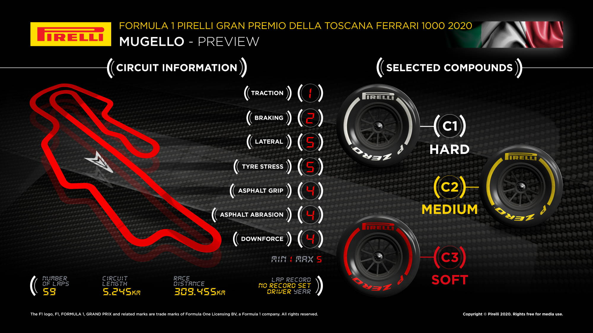 2020 Tuscan GP Mugello track map with Pirelli compounds Photo Pirelli Edited by MAXF1net