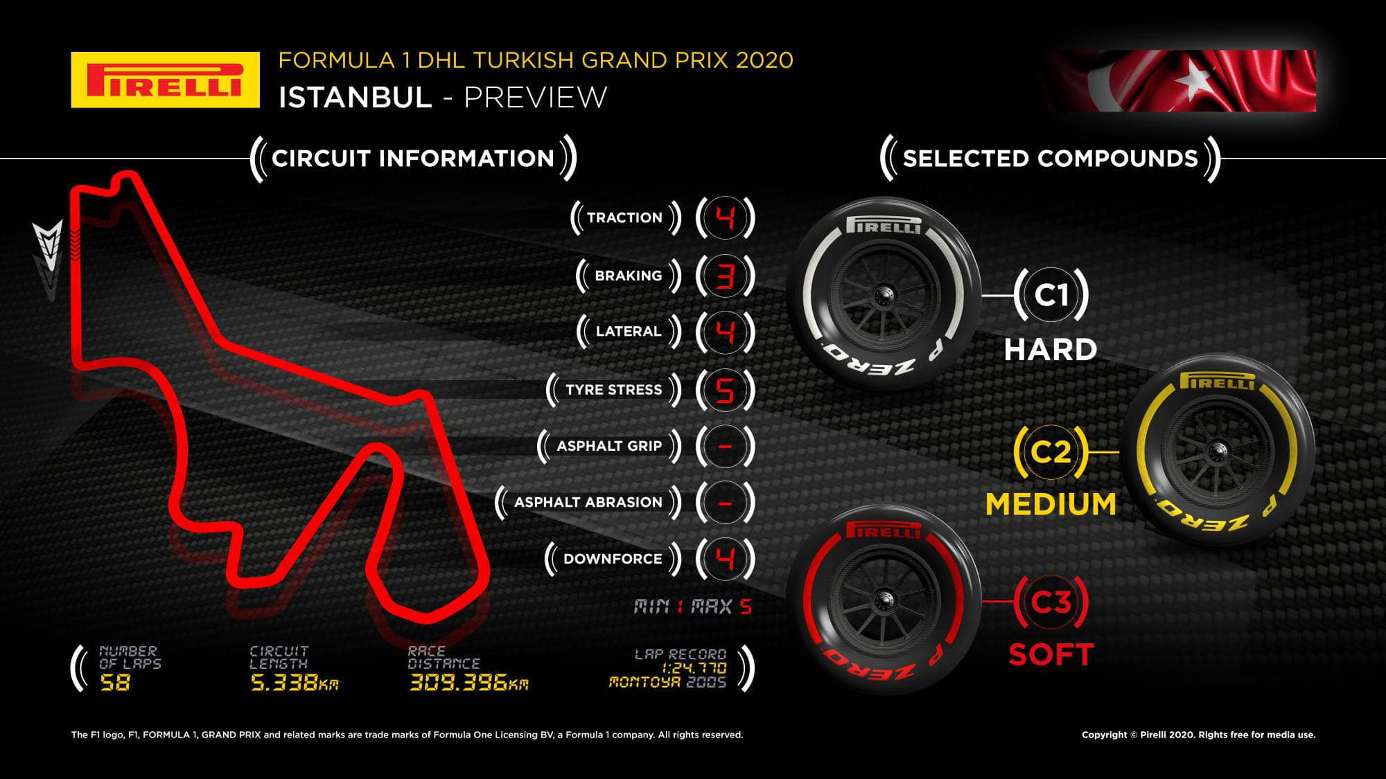2020 Turskish GP Intercity Istanbul Park circuit map with track characteristics 2 Photo Pirelli Edited by MAXF1net