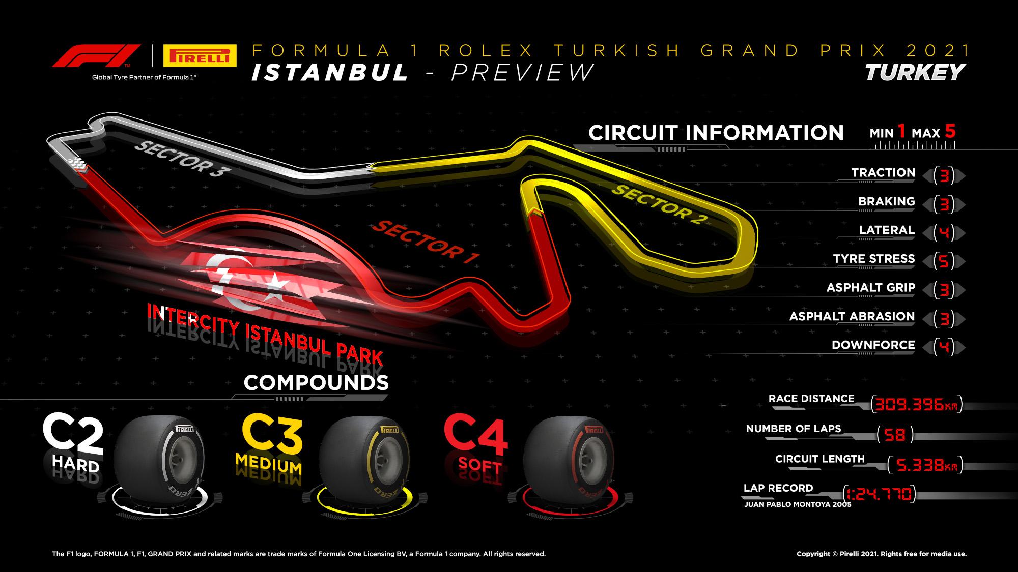 2021 Turkish GP Pirelli preview